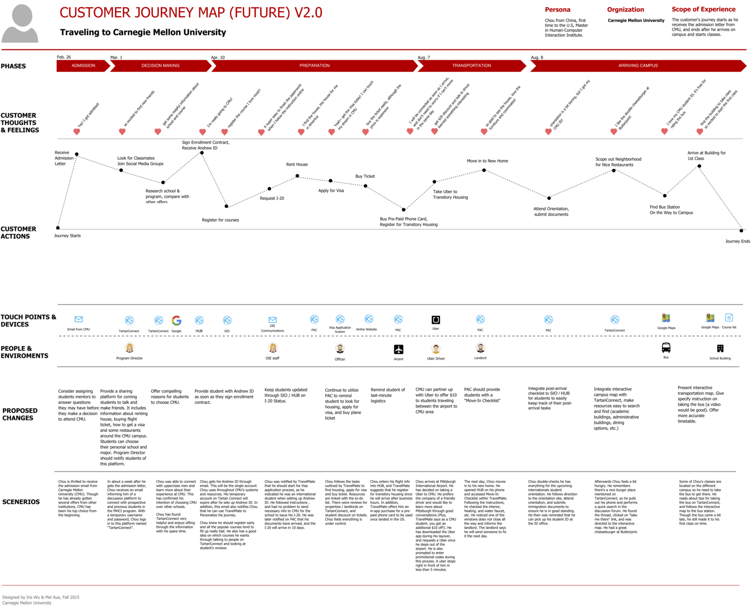 Future state of customer journey map | Journey mapping ... on sales process stages, sales management process, sales forecasting process, sales coaching process, sales lead generation process, sales strategic planning process, sales cycle process,