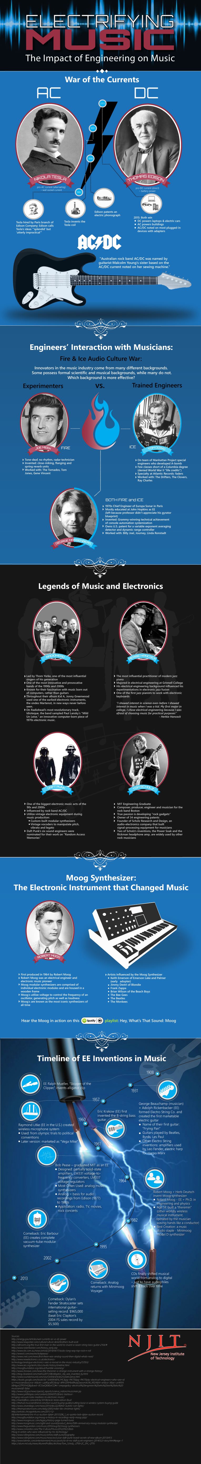 Electrifying Music: The Impact of Engineering on Music #Infographic