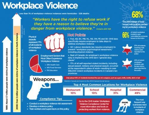 Violence in the workplace policy and procedures manual canada