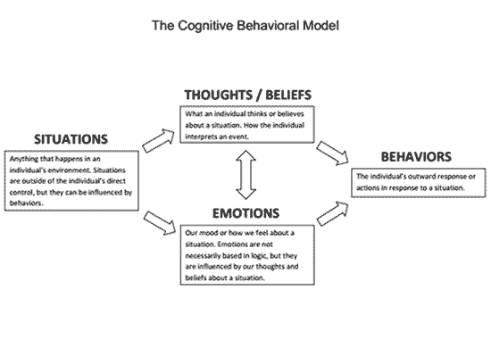 The Cognitive Behavioral Model Preview and client worksheets ...