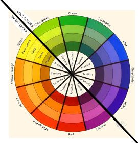 Morning MakeUp Call: LETS LEARN COLOR THEORY ABCu0027s!!! Color WheelsColor  Wheel Interior DesignDesign ...