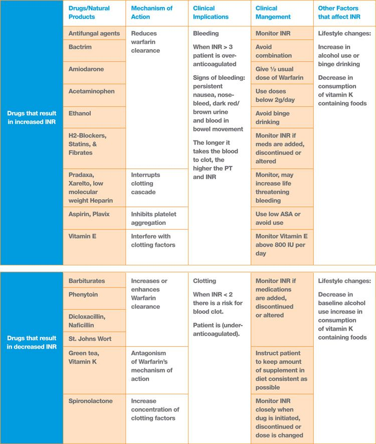 Summary Chart of Warfarin Interactions Nursing Pinterest - drug classification chart