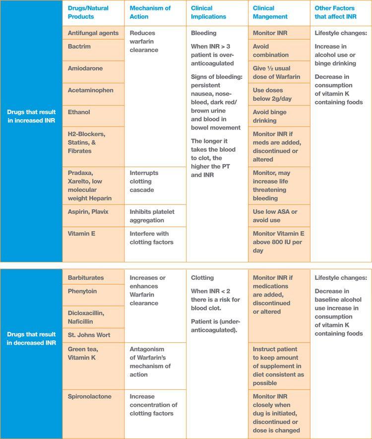Summary chart of warfarin interactions also nursing medical rh pinterest