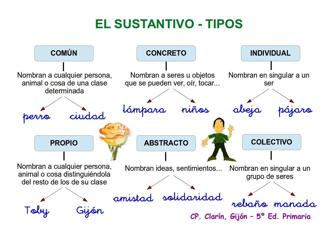 Cartelitos Para Trabajar Los Sustantivos De Profe Miricleta Orientacion Andujar Education Teaching English Class