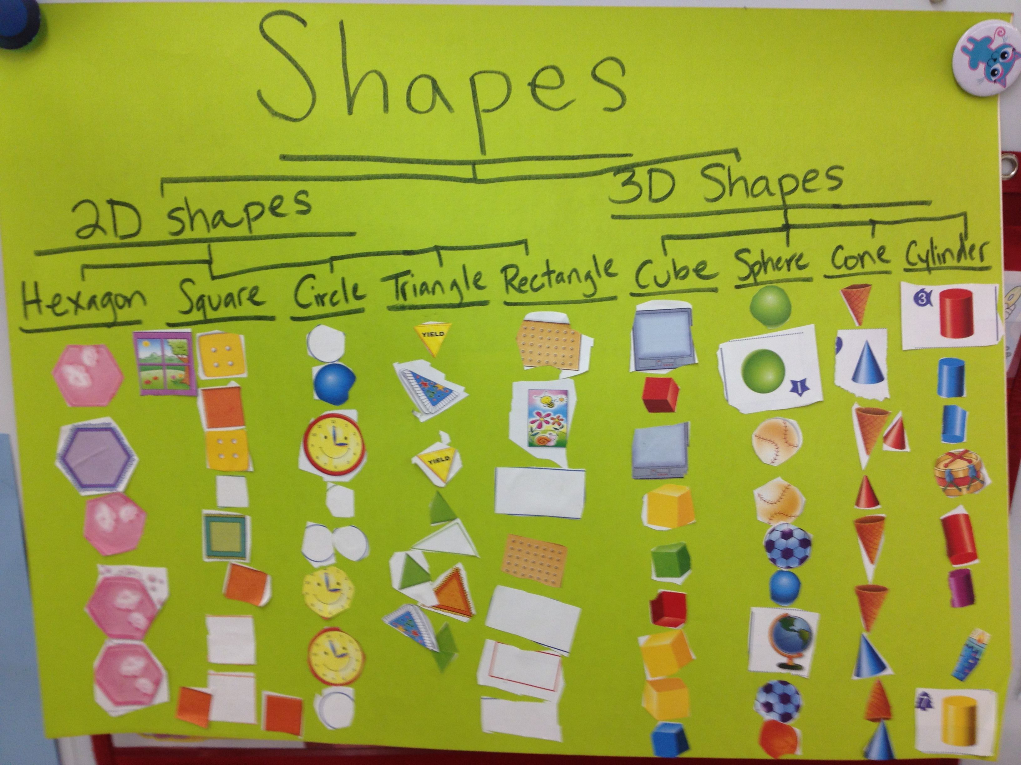 Shapes Tree Map Kindergarten 2d And 3d Shapes Common Core