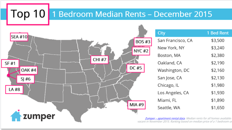 average electric bill for one bedroom apartment  home