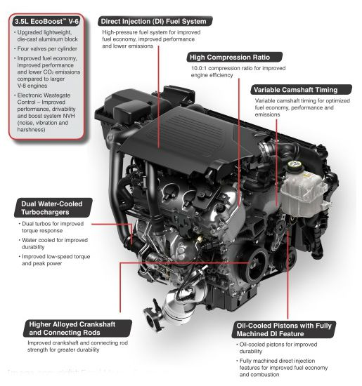 What Is Ecoboost >> Been Wondering What Ford Ecoboost Technology Is All About We Don T