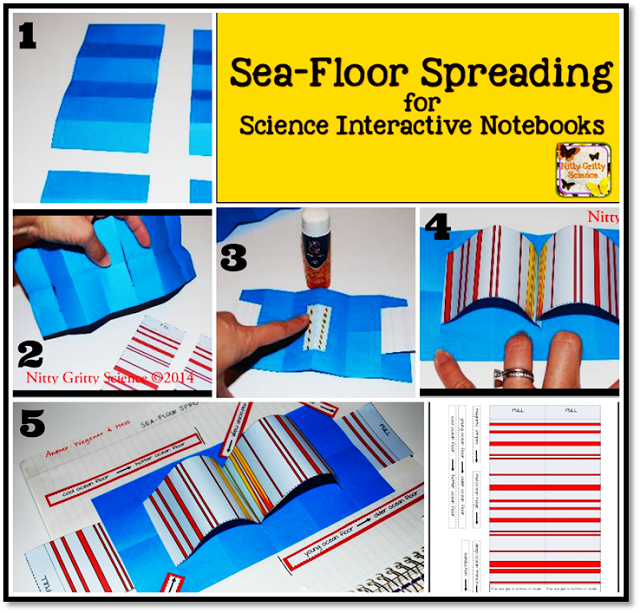 Sea Floor Spreading For Science Interactive Notebooks Earth