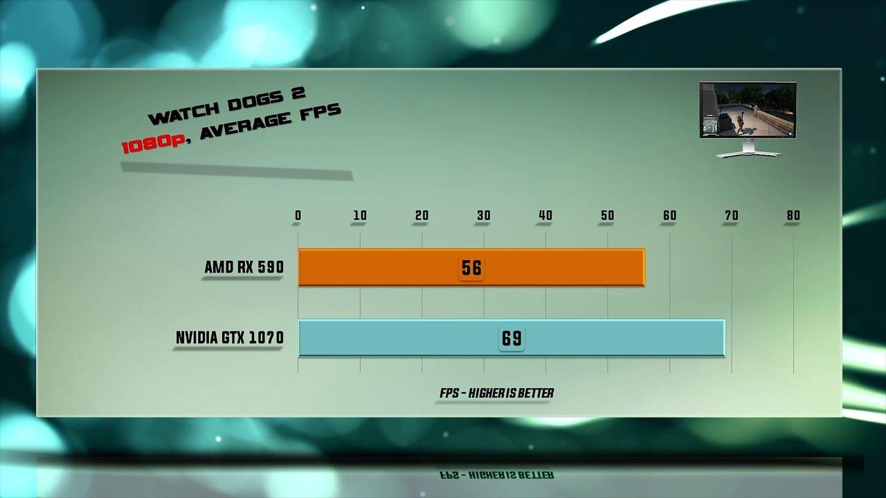 RX 590 vs GTX 1070 Tests – 53 Benchmarks – 1080p | 1440p | 4K