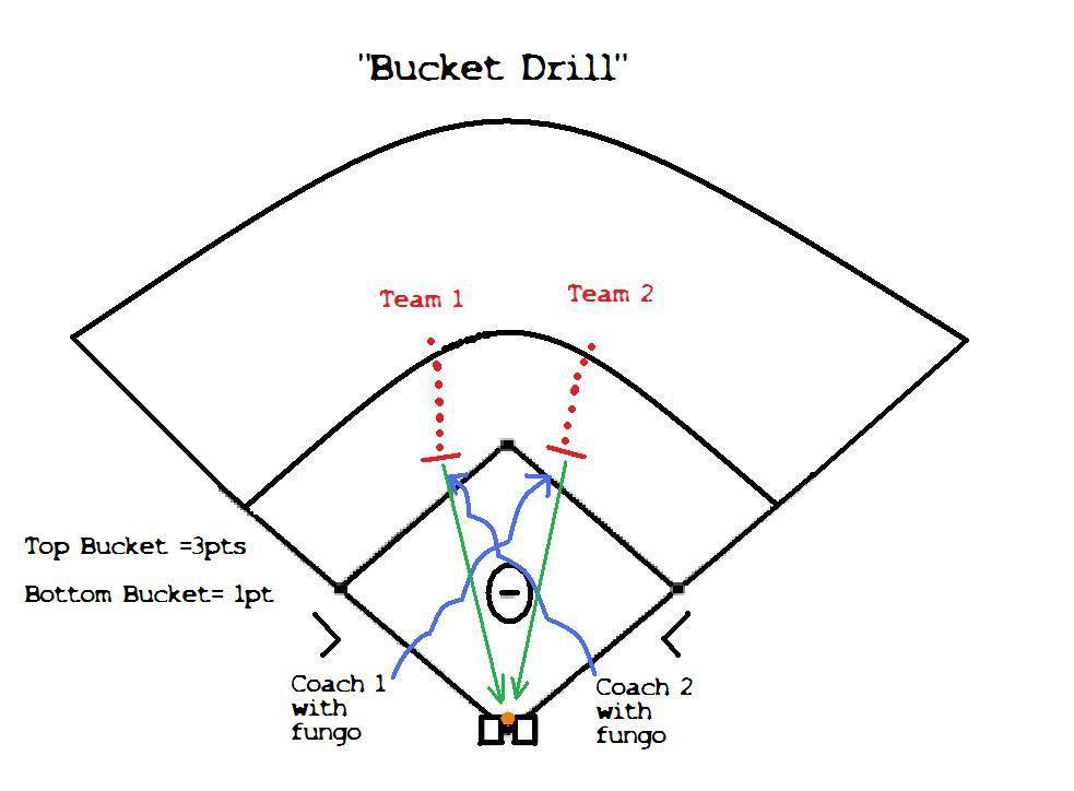 Baseball & Softball Fielding Drill: The Bucket Game
