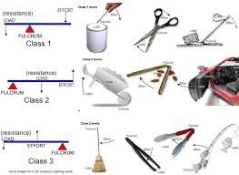 Simple Machines Clip Art & Worksheets   Teachers Pay Teachers