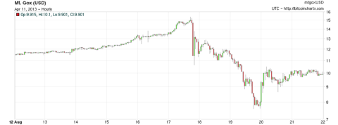 History of cryptocurrency crashes