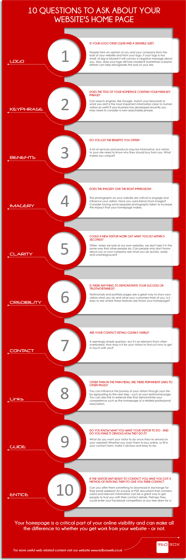 10 questions to ask about your Website\'s Home page. Web design help ...