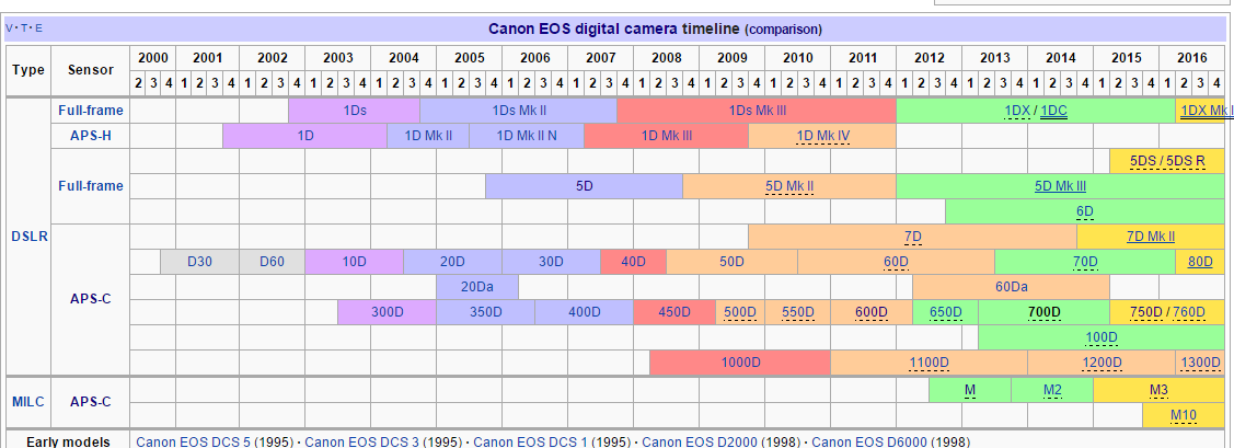 Canon Digital Camera Timeline 2017 Wikipedia Table Nikon Dslr Comparison
