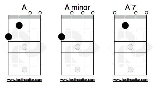 Uke Chords C Ukelele Chords Pinterest Free Guitar Lessons And