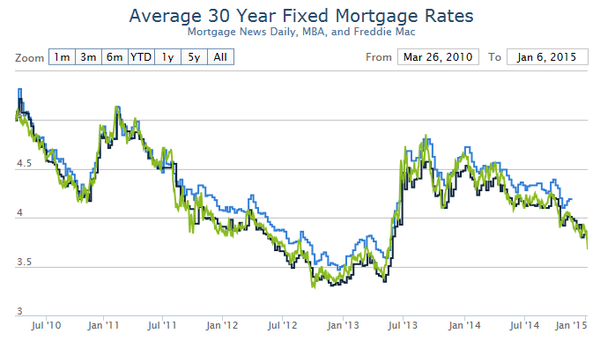 Mortgage Rates Daily Mortgageratesus Twitter Mortgage Rates