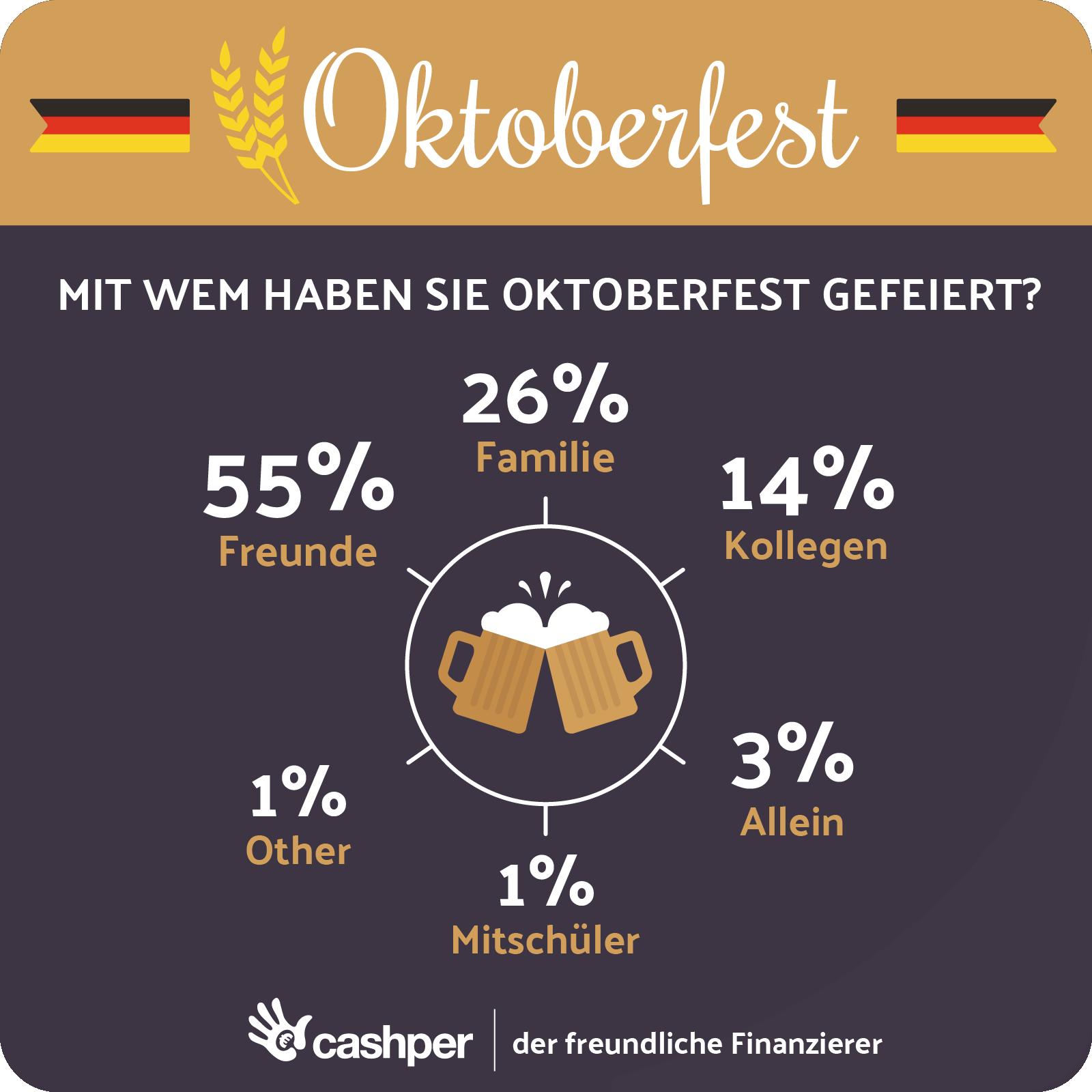 Das Oktoberfest Rückblick 2017 | Infografiken | Pinterest | Freunde ...