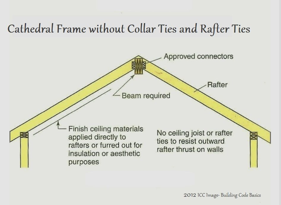 Collar Ties 3 Jpg 947 X 692 100 Rafter Cathedral Ceiling Diy Shed Plans