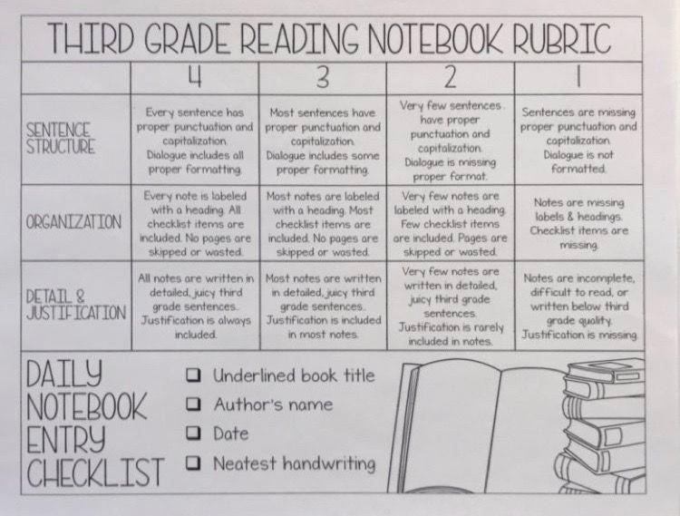 Third grade readers notebook rubric | Classroom & Teaching ...