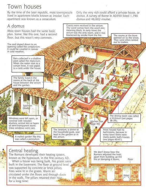 Novosti Ancient Roman Houses Roman Empire Roman History