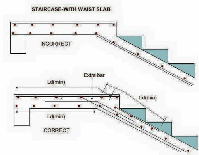 Staircase With Waist Slab Concrete Staircase Concrete Stairs