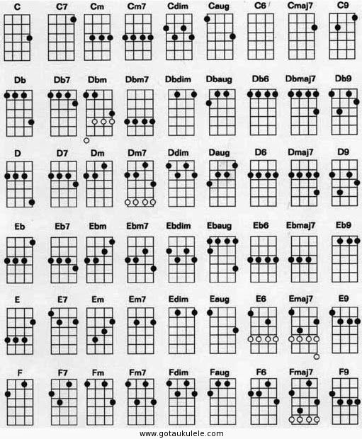 Ukulele Chord Chart 1 Bettering Myself In Questionable Ways