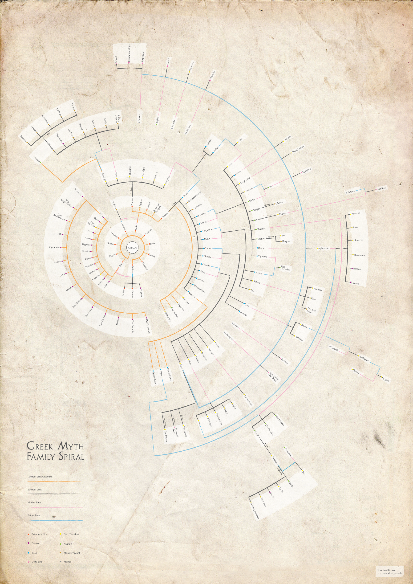 Greek Mythology Family Tree Group All Your Extended Family
