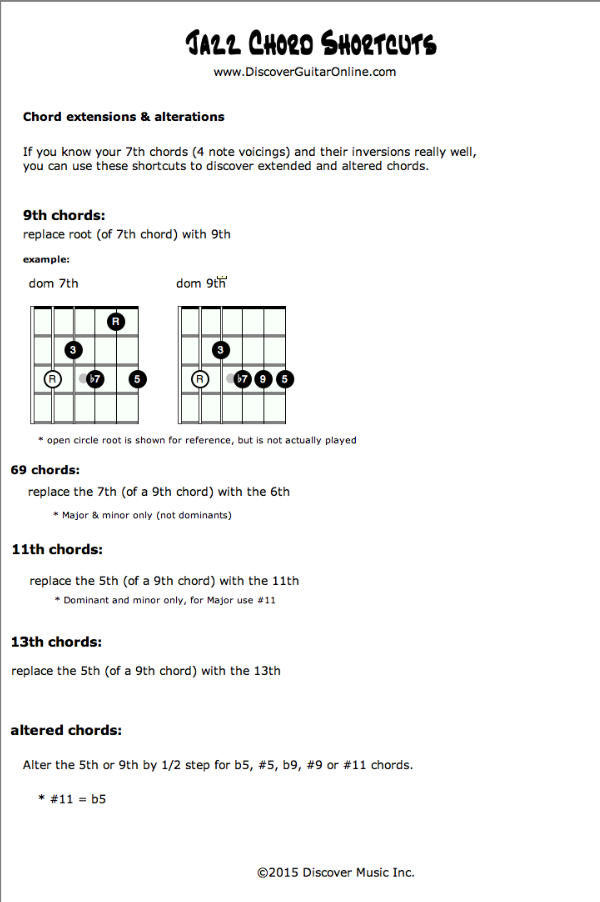 Jazz Chord Shortcuts | Discover Guitar Online, Learn to Play Guitar ...