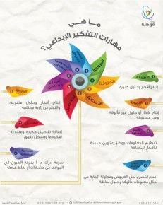انفوجرافيك مهارات التفكير الإبداعي Active Learning Strategies Study Skills Life Skills