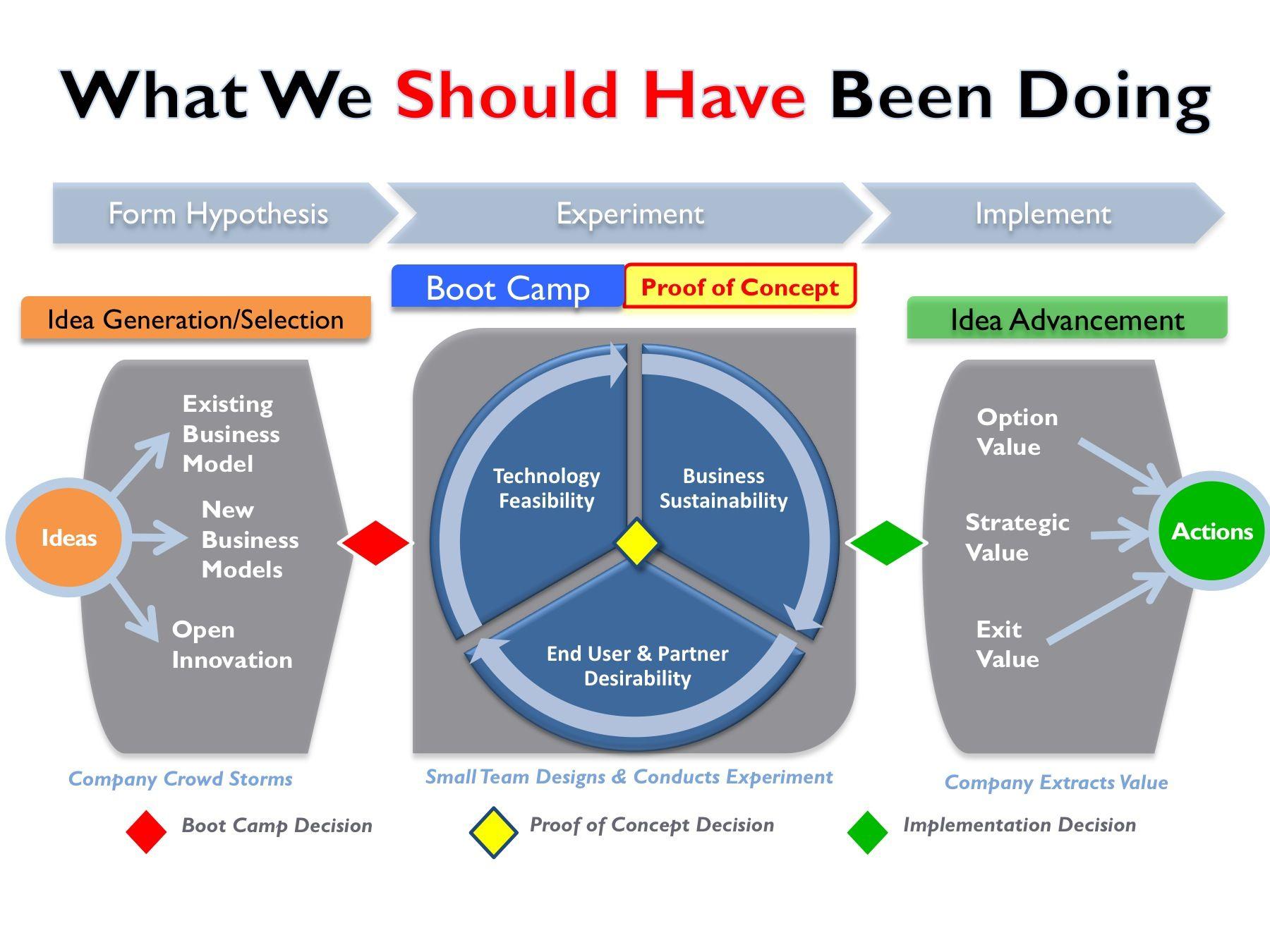 qualcomm's corporate entrepreneurship program - lessons learned, Presentation templates