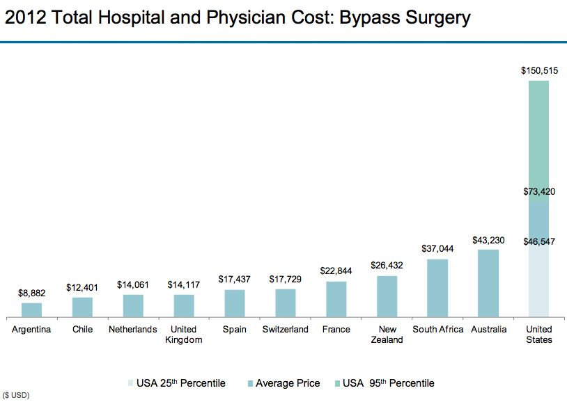 Bypass Surgery Healthcare Costs Health Care American Healthcare