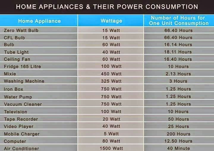 Home appliances their power consumption electrical engineering home appliances their power consumption electrical engineering world keyboard keysfo Image collections