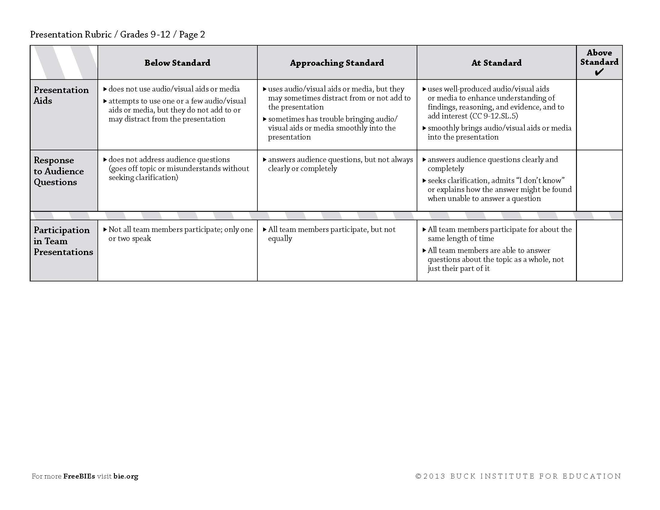Image result for creative writing rubric primary school