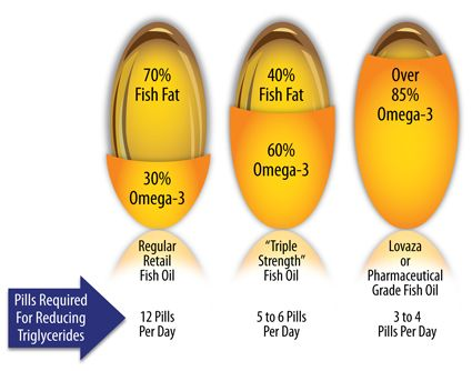 How Much Fish Oil Should I Take Omega, Fish and Oil - fresh primal blueprint omega 3