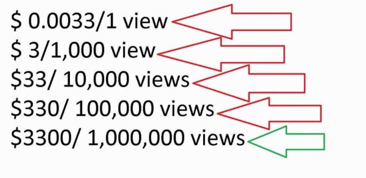How much money do youtubers make per views 1000 10k 1