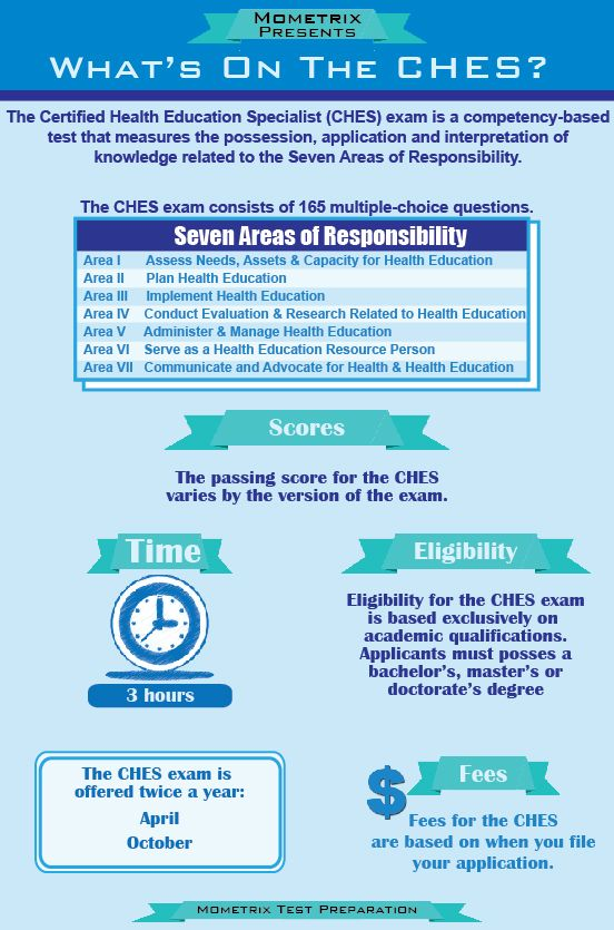 Wondering What Is On The Ches Exam The Ches Exam Can Be Daunting