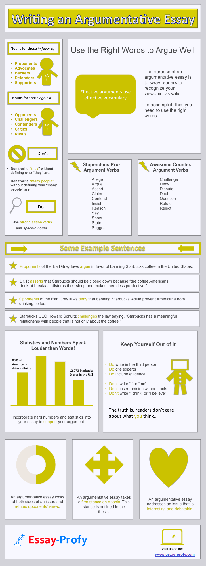 how_to_write_essay.png (716×1969) | Just Write! | Pinterest ...
