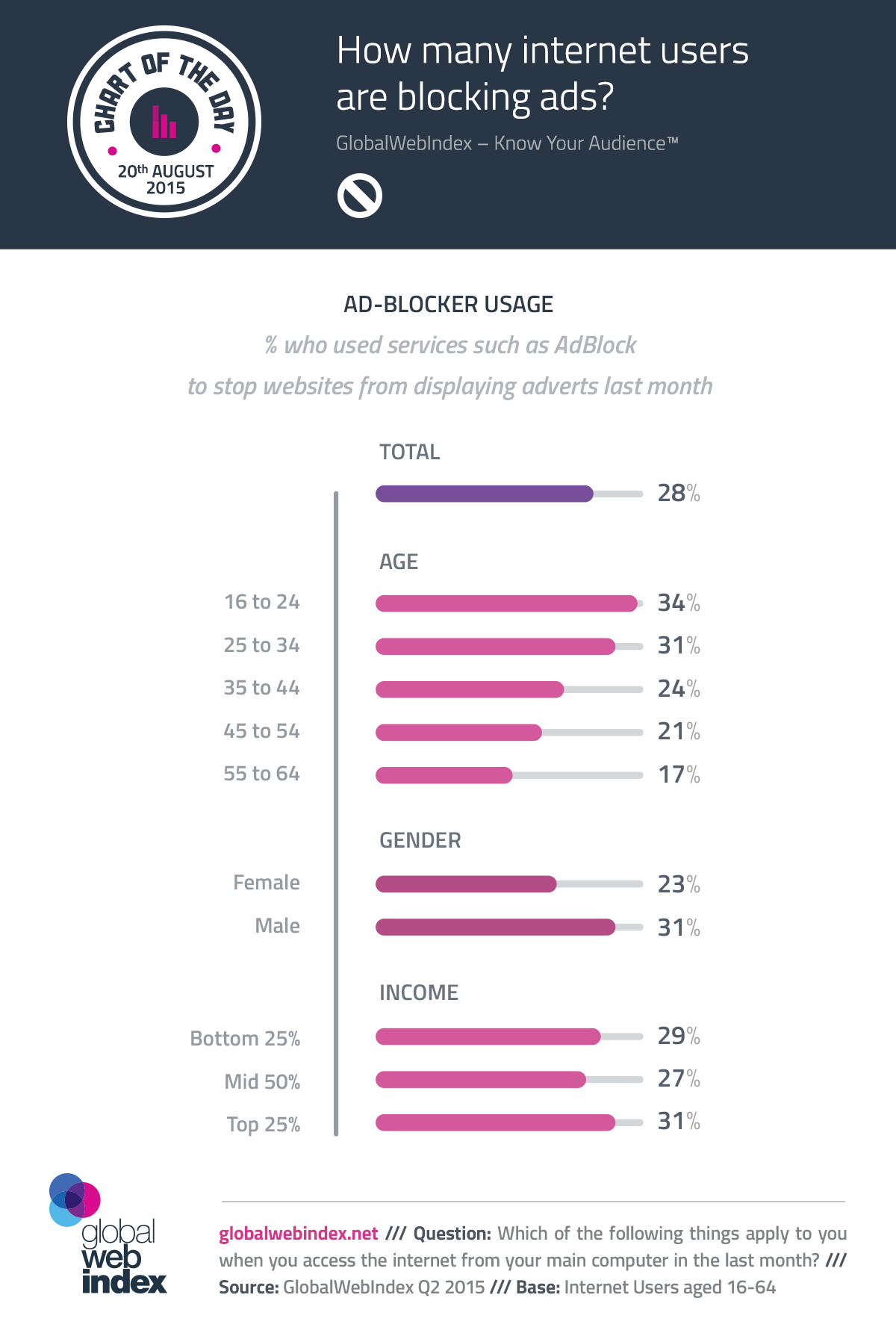 How Many Internet Users are Blocking Ads?