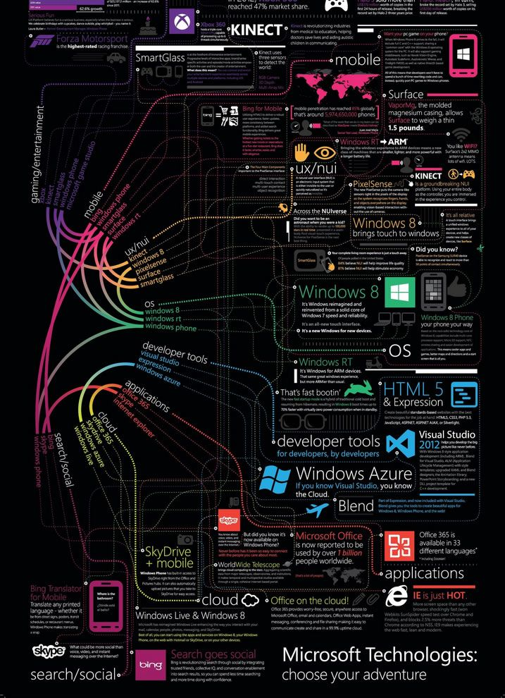 Awesome infographic highlights all of Microsoft's products