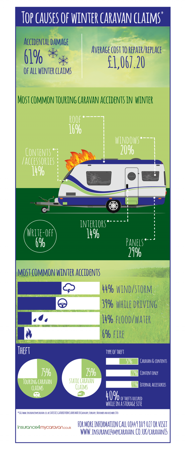 Top Causes Of Caravan Insurance Winter Claims Infographic