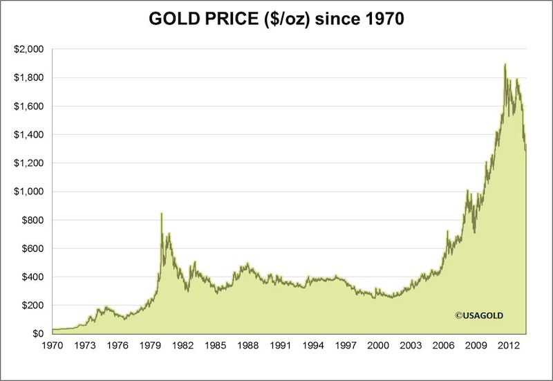 Gold Price 1970 July 2013 Oz Www Netkaup Is Gold Price Silver Prices Price