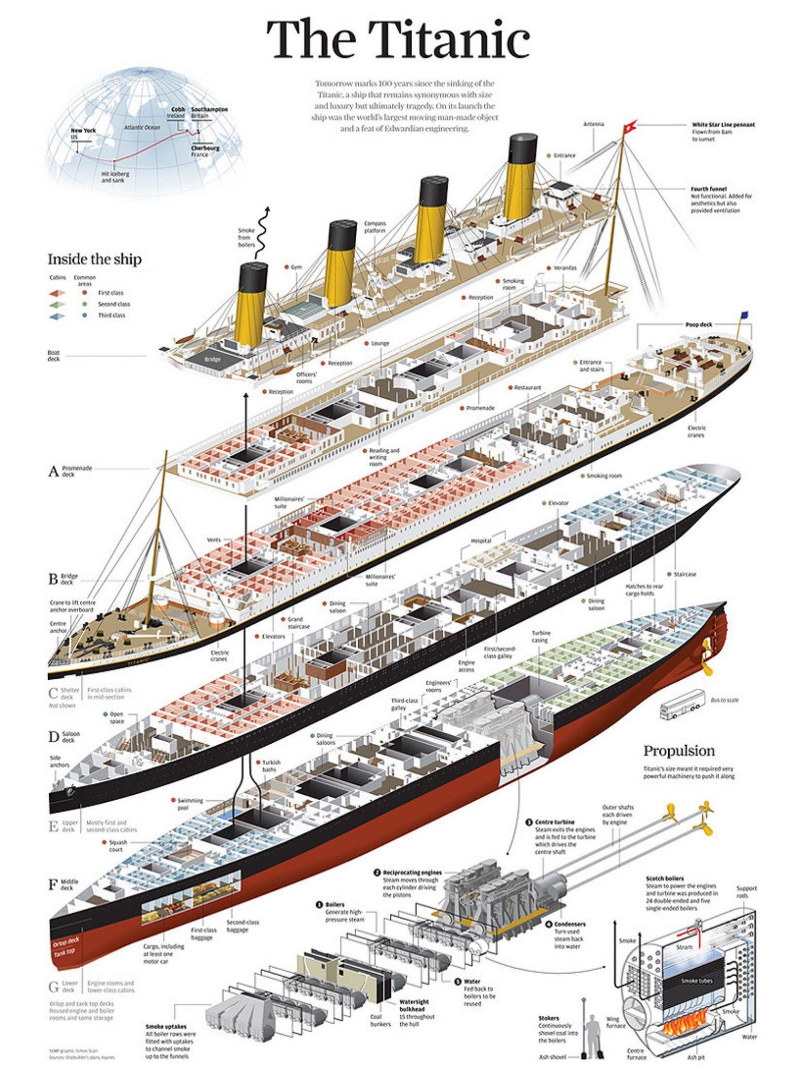 Titanic Map : titanic, Titanic, Ideas, Titanic,