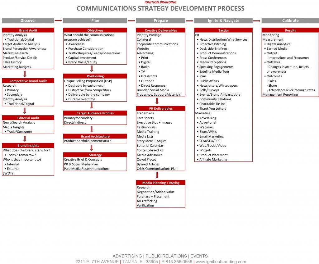 Communications Strategy Processpic3 Organizacja
