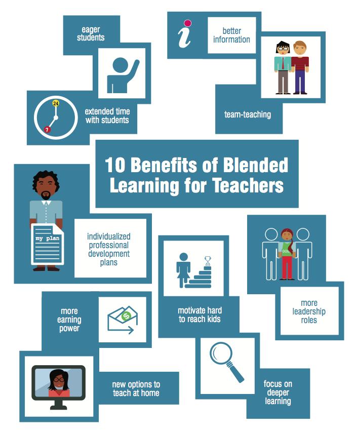 10 Benefits Of Blended Learning For Teachers Infographic