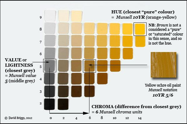 Munsell Color Chart Online Free | ... and 10YR hue page from the Munsell Book of Color (glossy edition