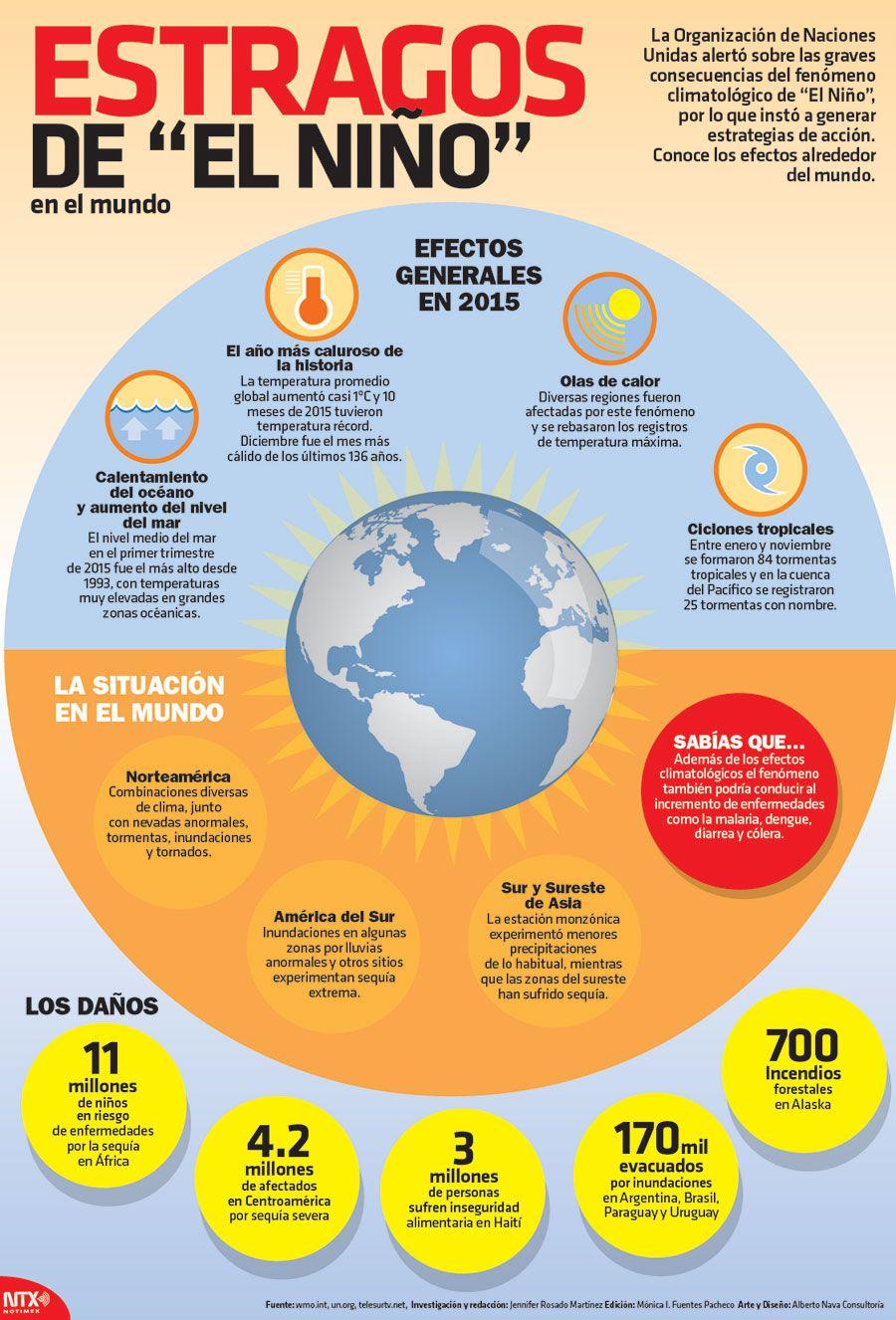 Conoce Los Efectos Que Dejo El Fenomeno Climatologico De El Nino Infographic Ensenanza De La Geografia Actividades De Geografia Ciencias De La Tierra