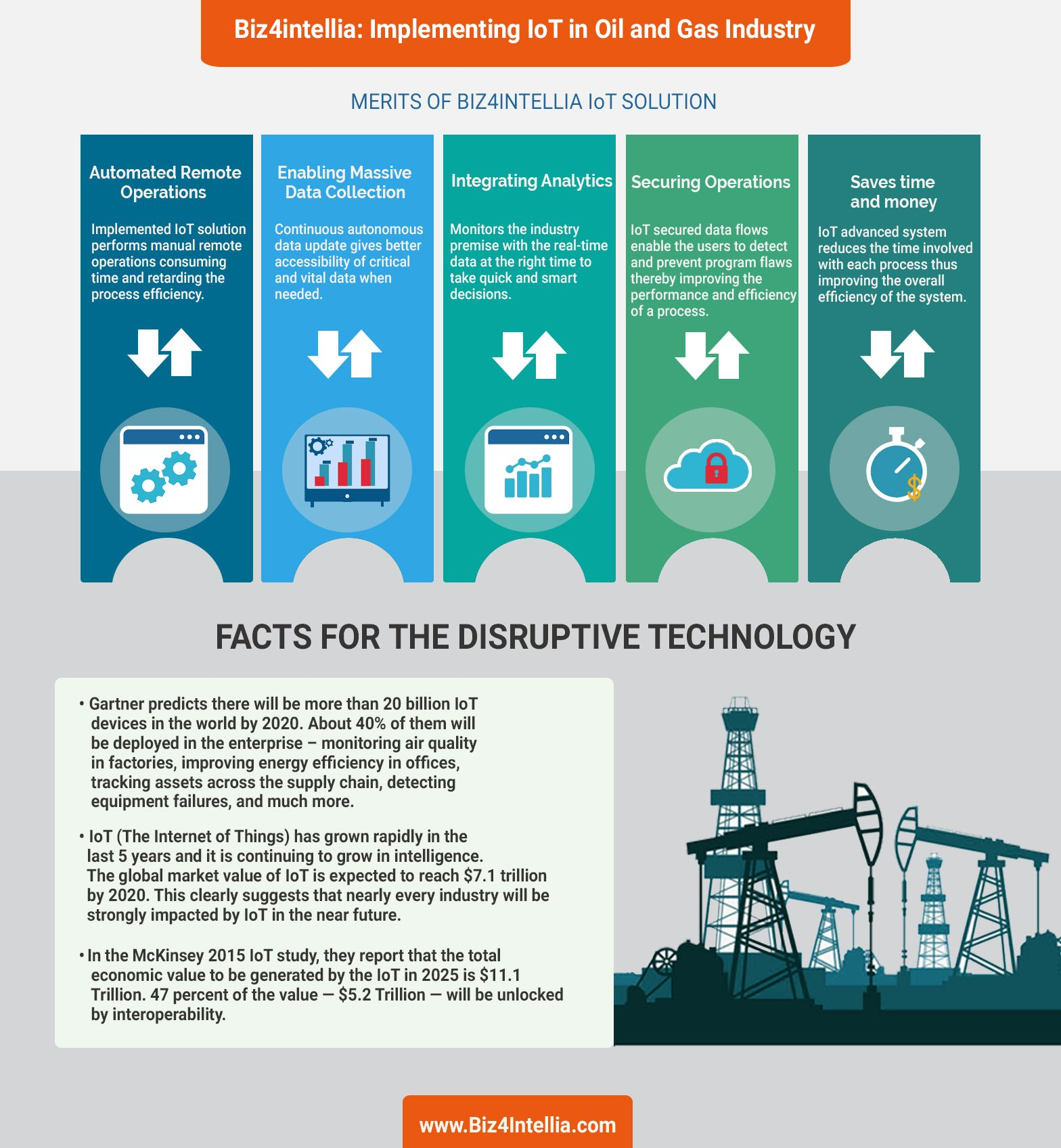 Implementing Iot In Oil And Gas Industry Oil And Gas Gas Industry Iot