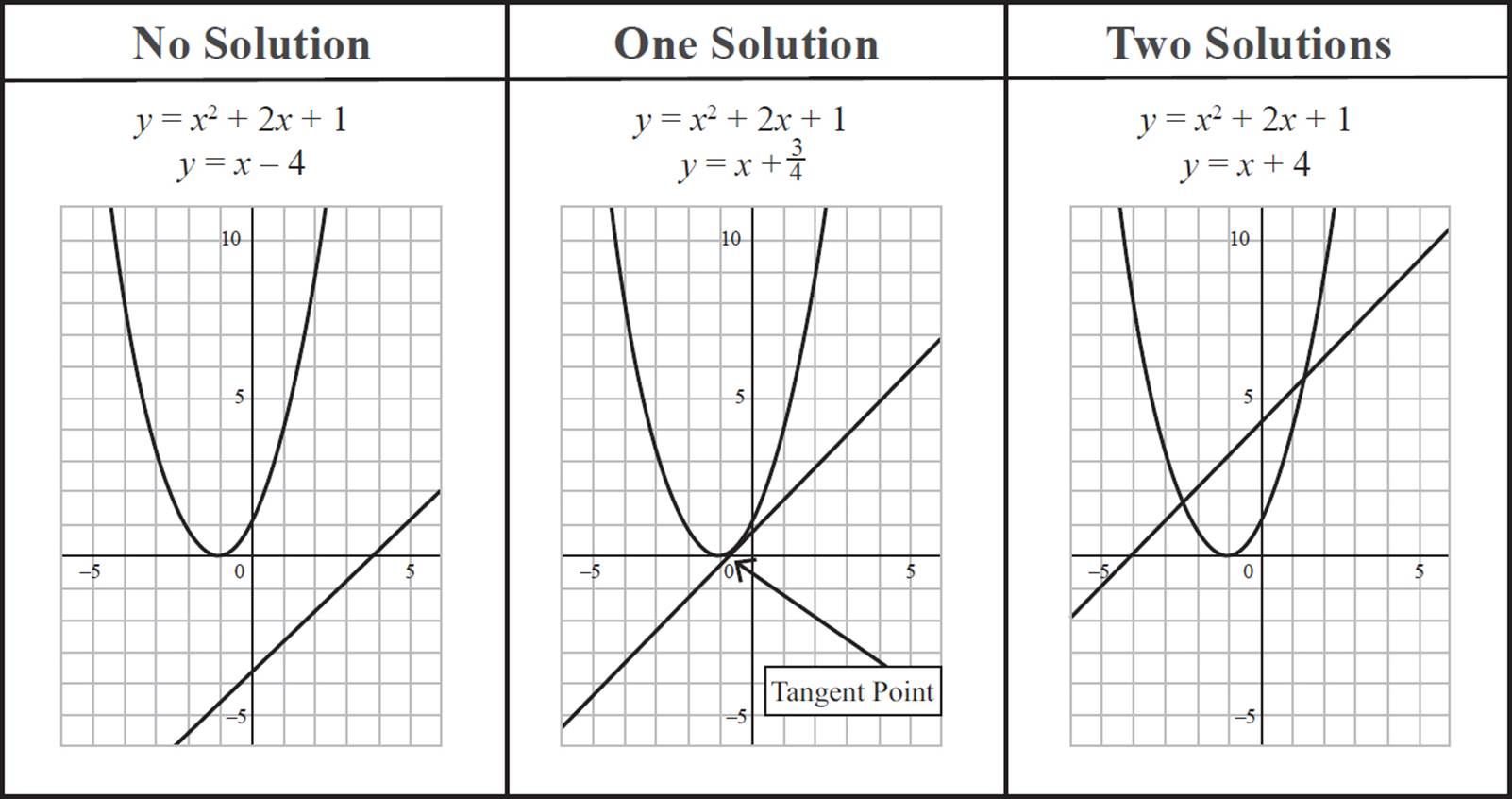 Quadratic Equation Graph No Solution