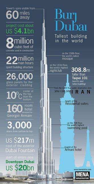 Burj Dubai Burj Khalifa Dubai Architecture Dubai Khalifa Dubai