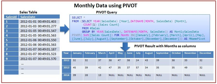 1000+ images about sql on Pinterest | Innovation, Programming and Logs